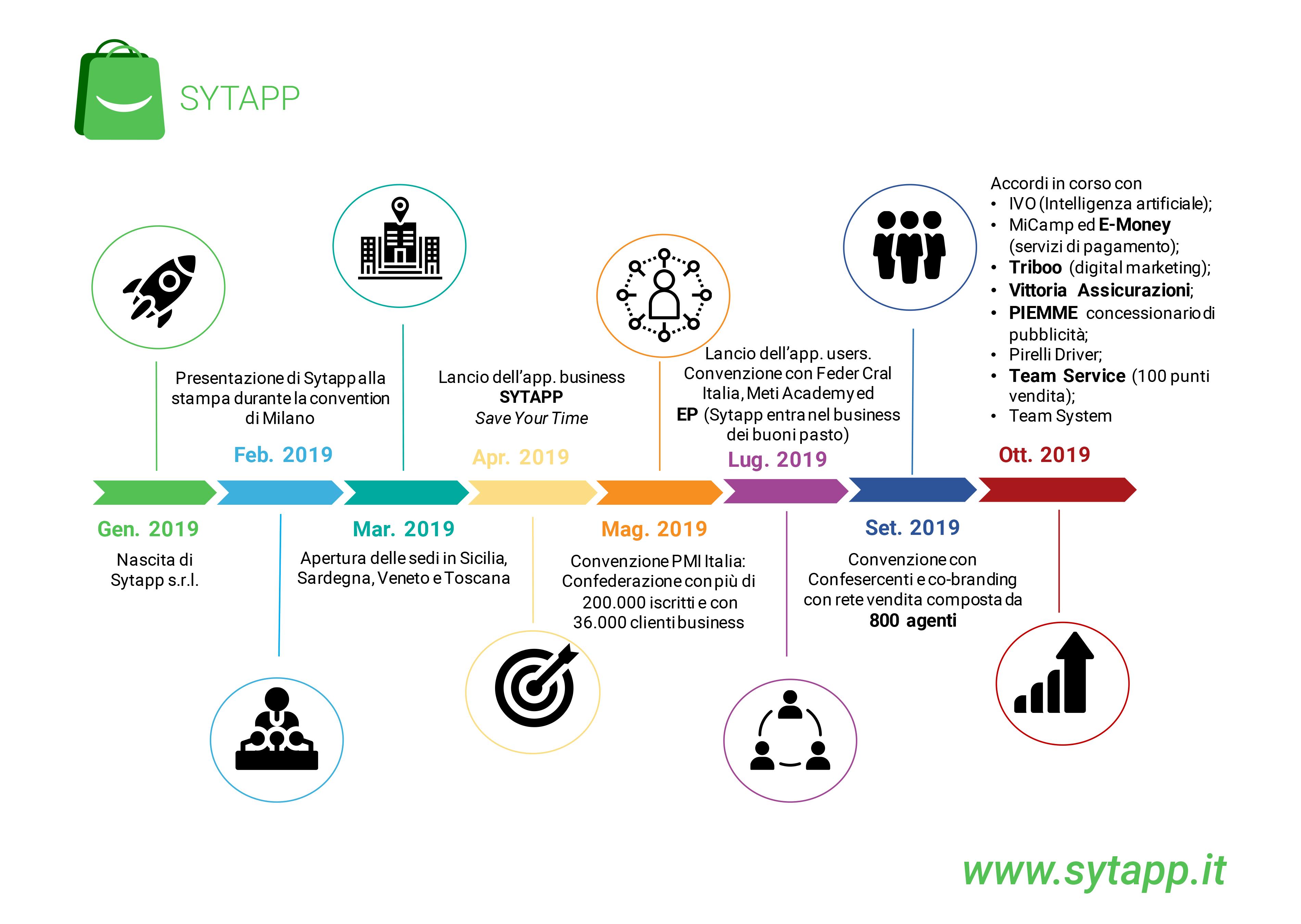 sytapp-timeline-per-Claudio